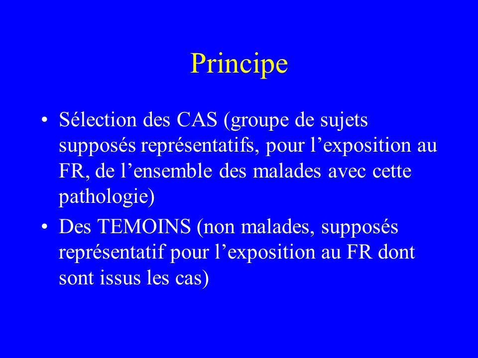 Principe Sélection des CAS (groupe de sujets supposés représentatifs, pour l'exposition au FR, de l'ensemble des malades avec cette pathologie)