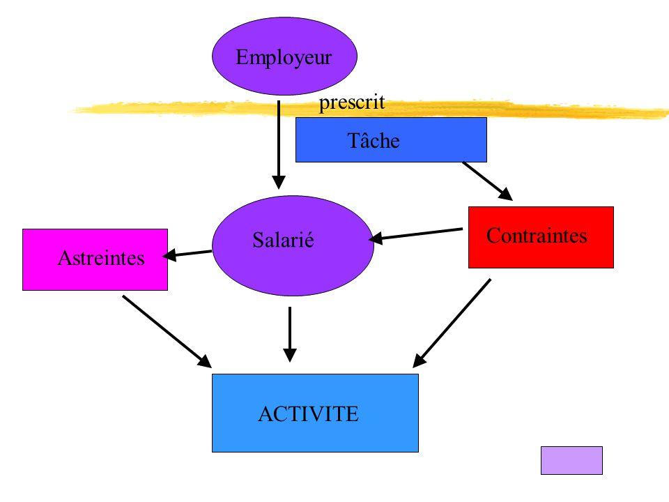 Employeur prescrit Tâche Salarié Contraintes Astreintes ACTIVITE
