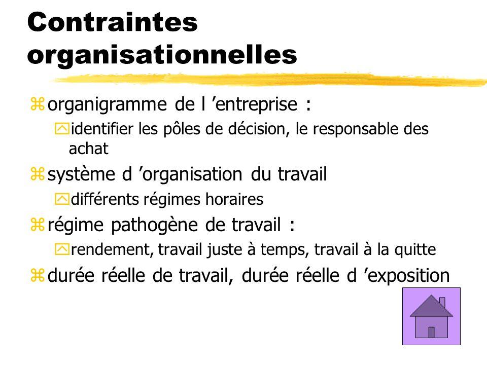 Contraintes organisationnelles