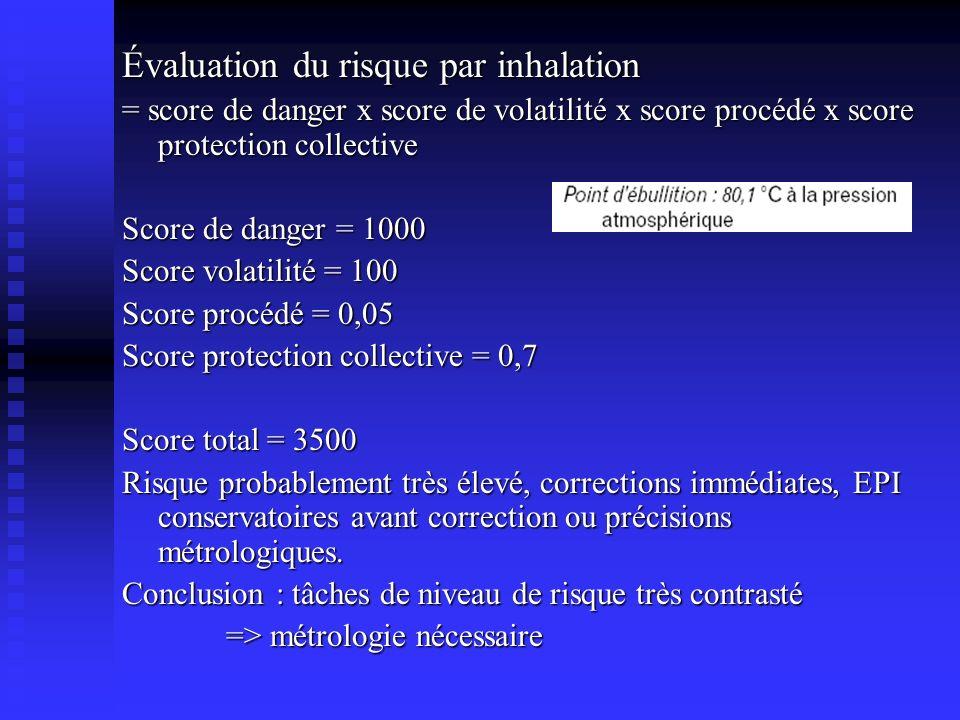 Évaluation du risque par inhalation