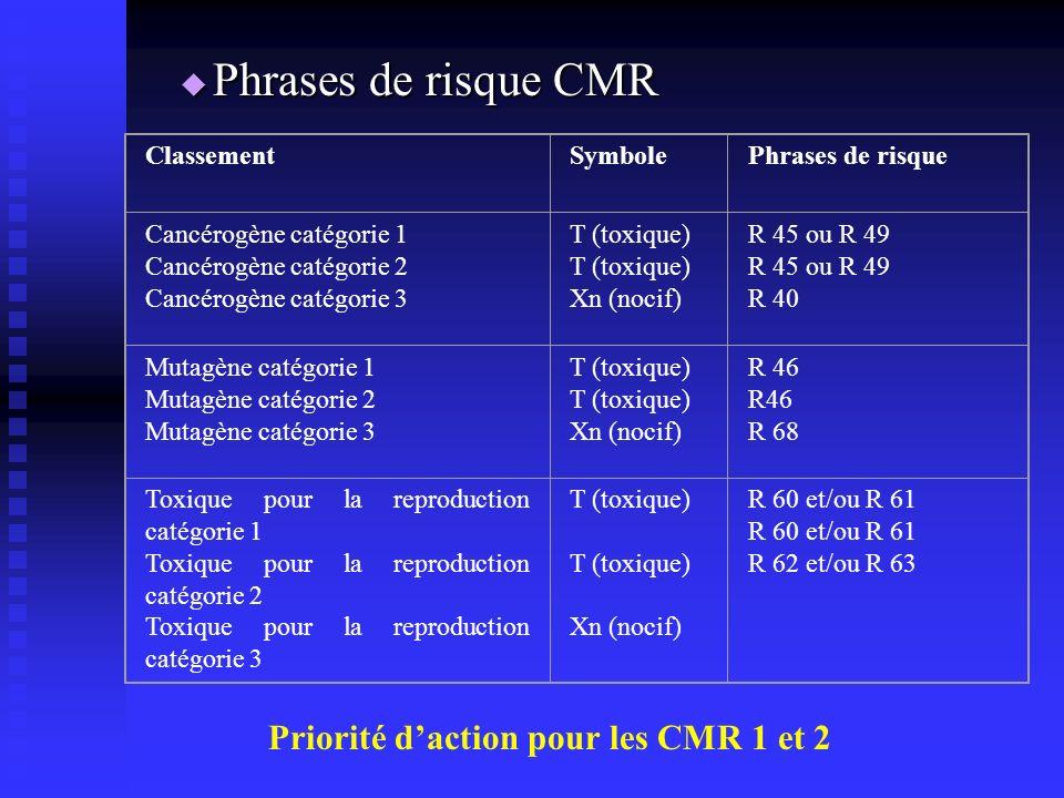 Phrases de risque CMR Priorité d'action pour les CMR 1 et 2 Classement