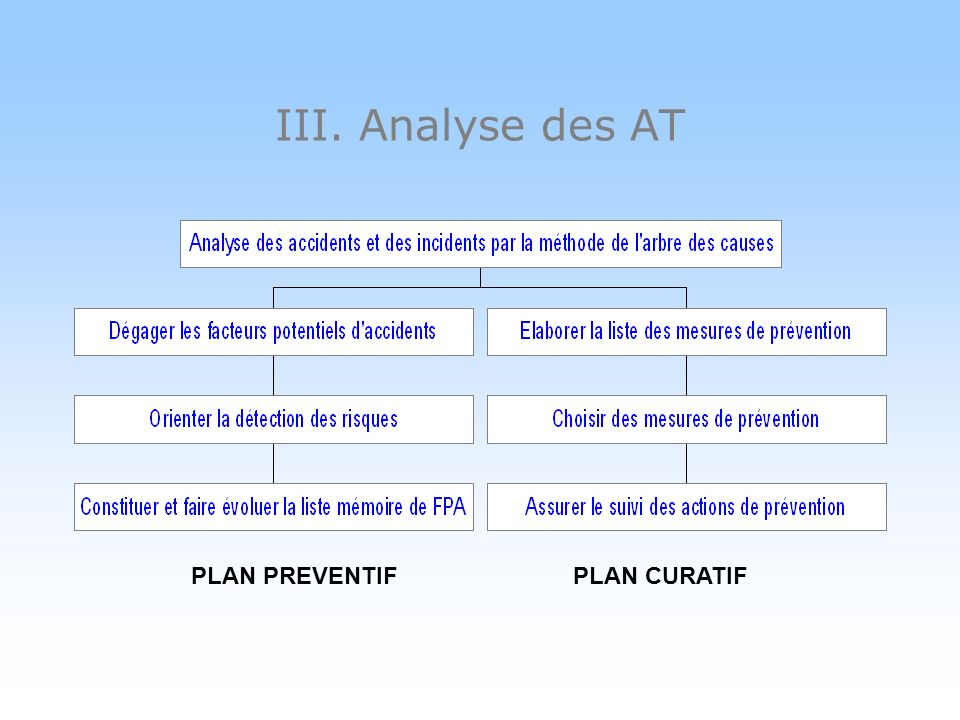 III. Analyse des AT PLAN PREVENTIF PLAN CURATIF