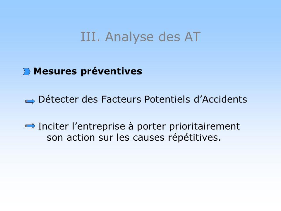 III. Analyse des AT Mesures préventives