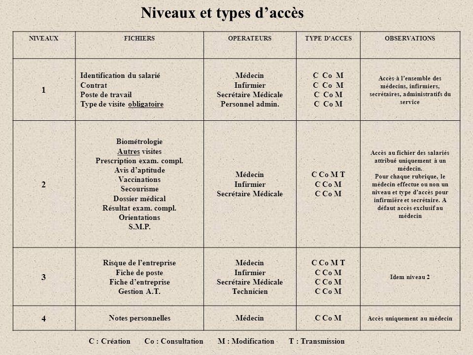 Niveaux et types d'accès
