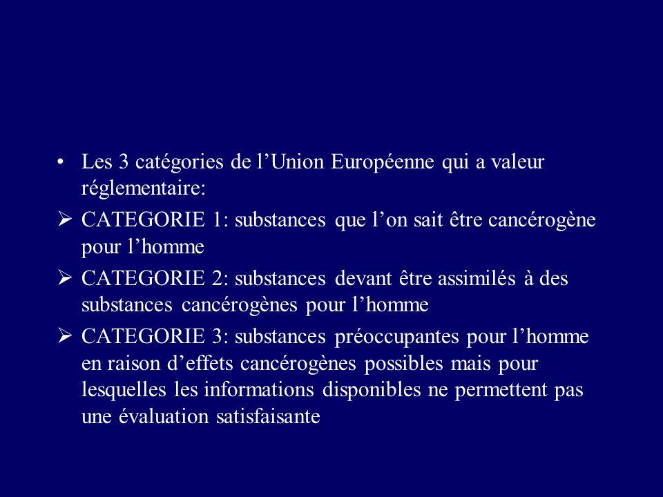 Les 3 catégories de l'Union Européenne qui a valeur réglementaire: