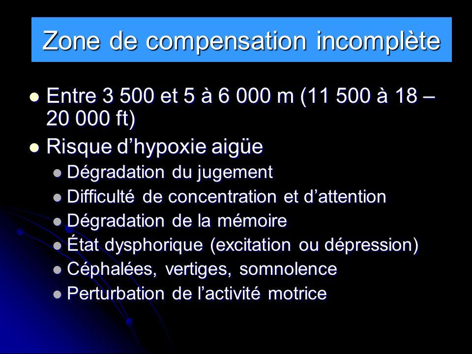 Zone de compensation incomplète