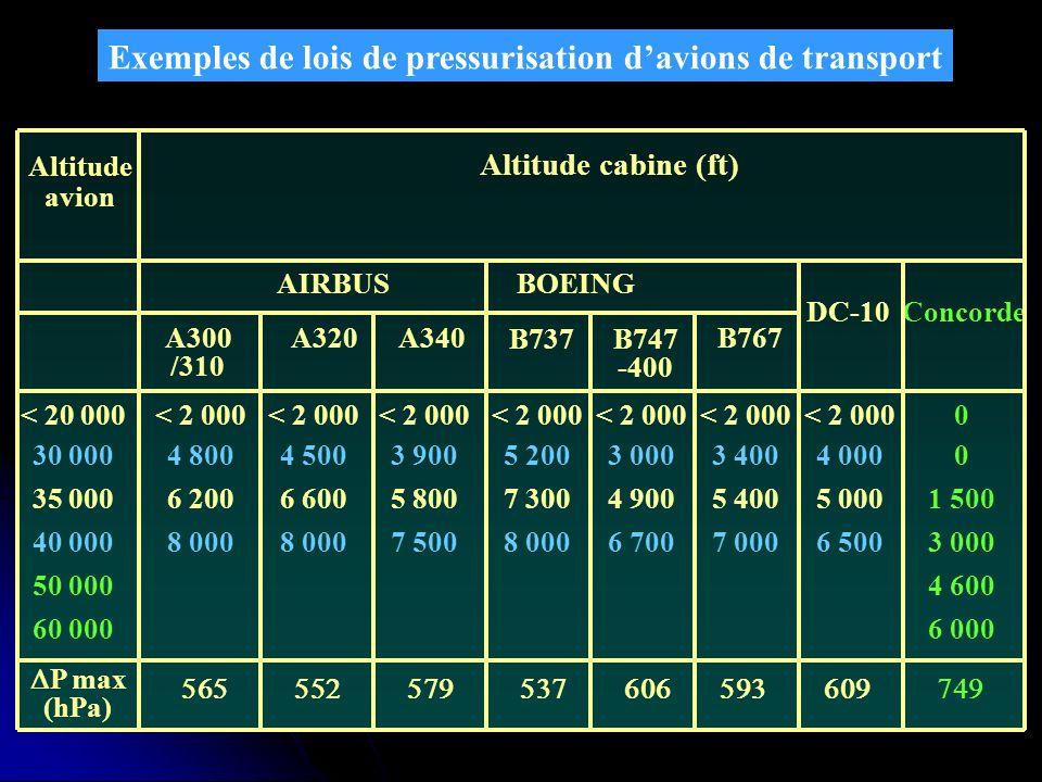 Exemples de lois de pressurisation d'avions de transport