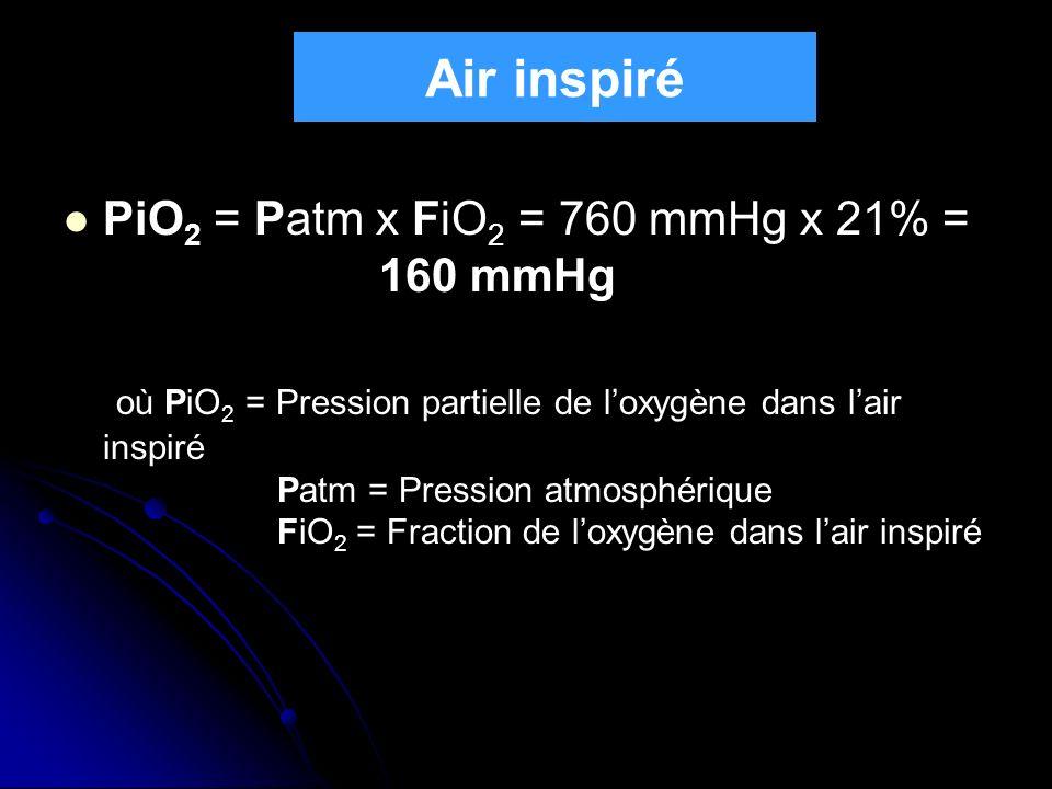 Air inspiré PiO2 = Patm x FiO2 = 760 mmHg x 21% = 160 mmHg