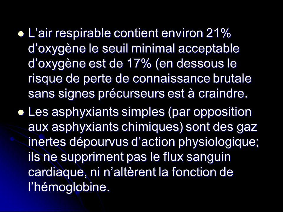 L'air respirable contient environ 21% d'oxygène le seuil minimal acceptable d'oxygène est de 17% (en dessous le risque de perte de connaissance brutale sans signes précurseurs est à craindre.