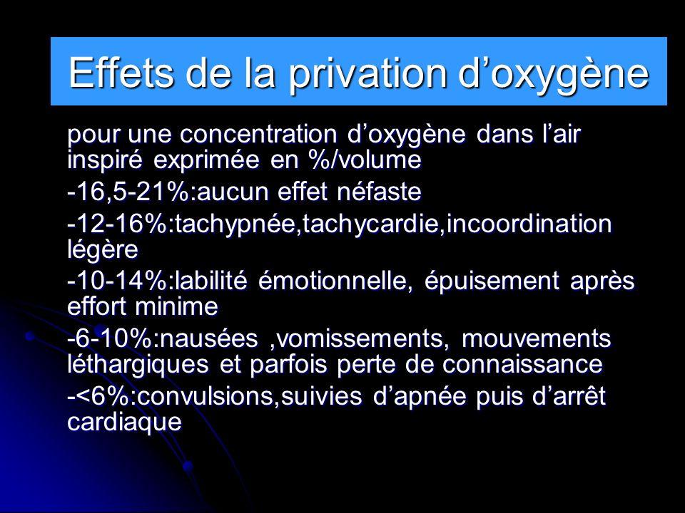 Effets de la privation d'oxygène