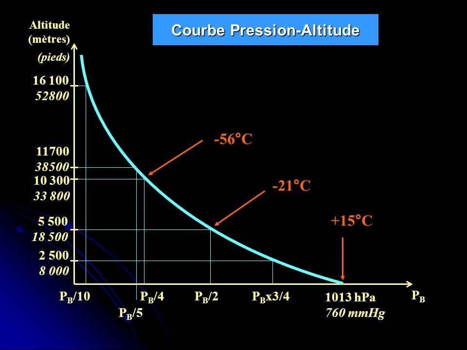 Courbe Pression-Altitude