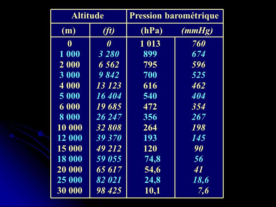Altitude Pression barométrique. (m) (ft) (hPa) (mmHg) 1 000. 2 000. 3 000. 4 000. 5 000. 6 000.