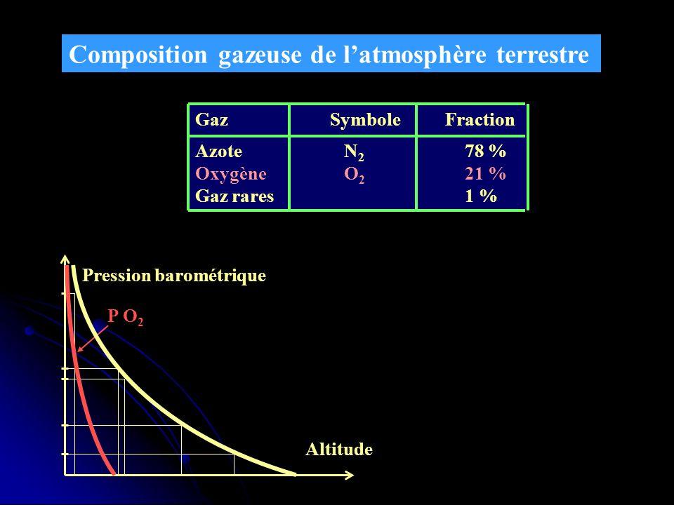 Composition gazeuse de l'atmosphère terrestre