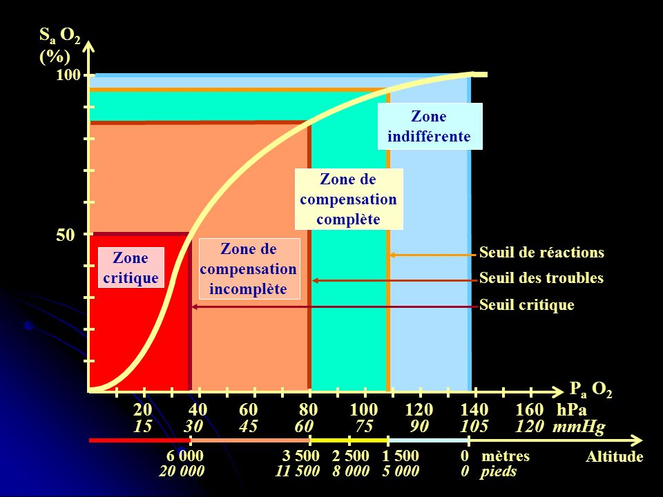 Zone de compensation complète Zone de compensation incomplète
