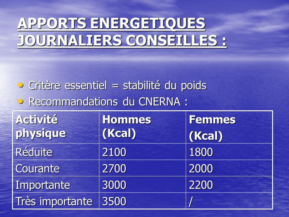 APPORTS ENERGETIQUES JOURNALIERS CONSEILLES :
