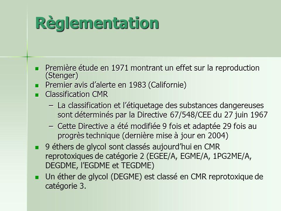 Règlementation Première étude en 1971 montrant un effet sur la reproduction (Stenger) Premier avis d'alerte en 1983 (Californie)
