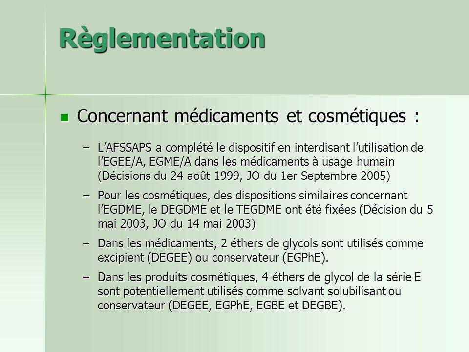 Règlementation Concernant médicaments et cosmétiques :