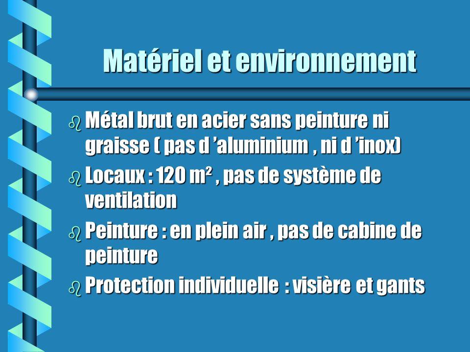 Matériel et environnement