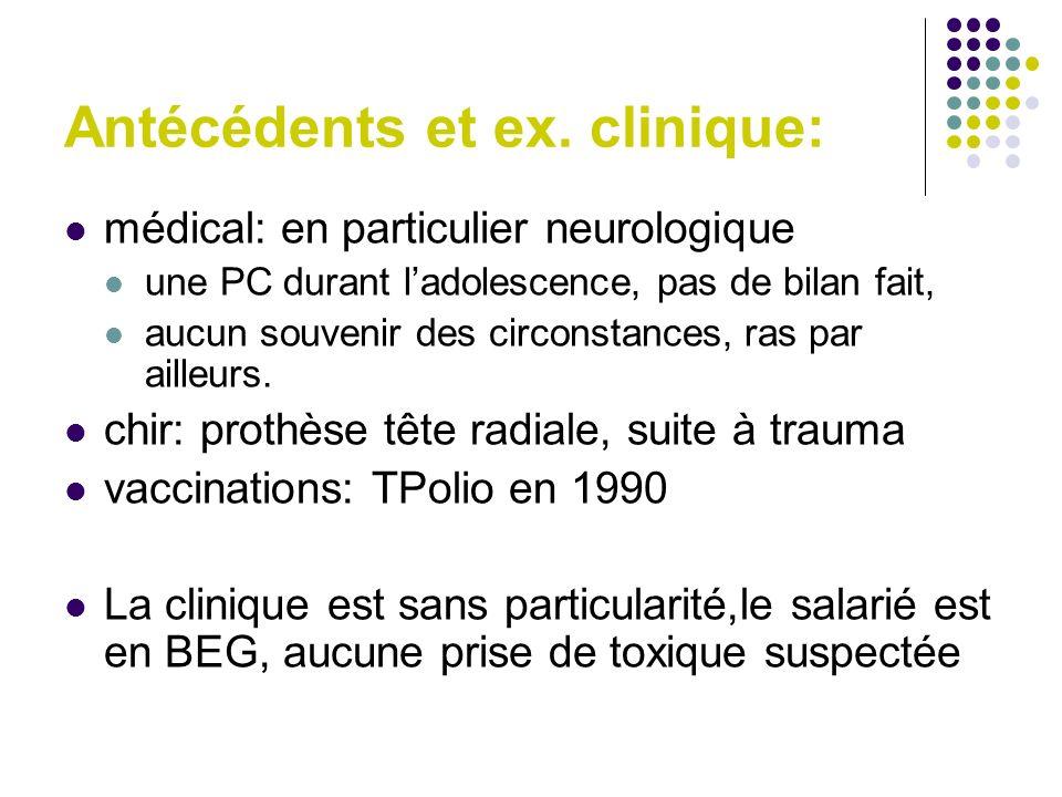 Antécédents et ex. clinique: