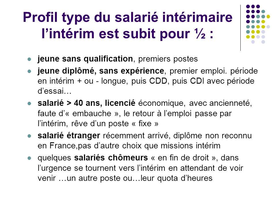 Profil type du salarié intérimaire l'intérim est subit pour ½ :