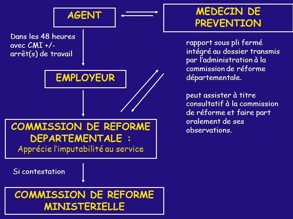 COMMISSION DE REFORME DEPARTEMENTALE :