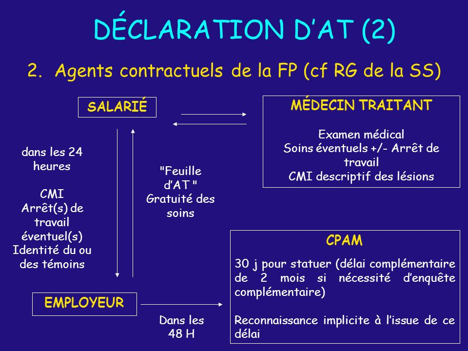 DÉCLARATION D'AT (2) Agents contractuels de la FP (cf RG de la SS)