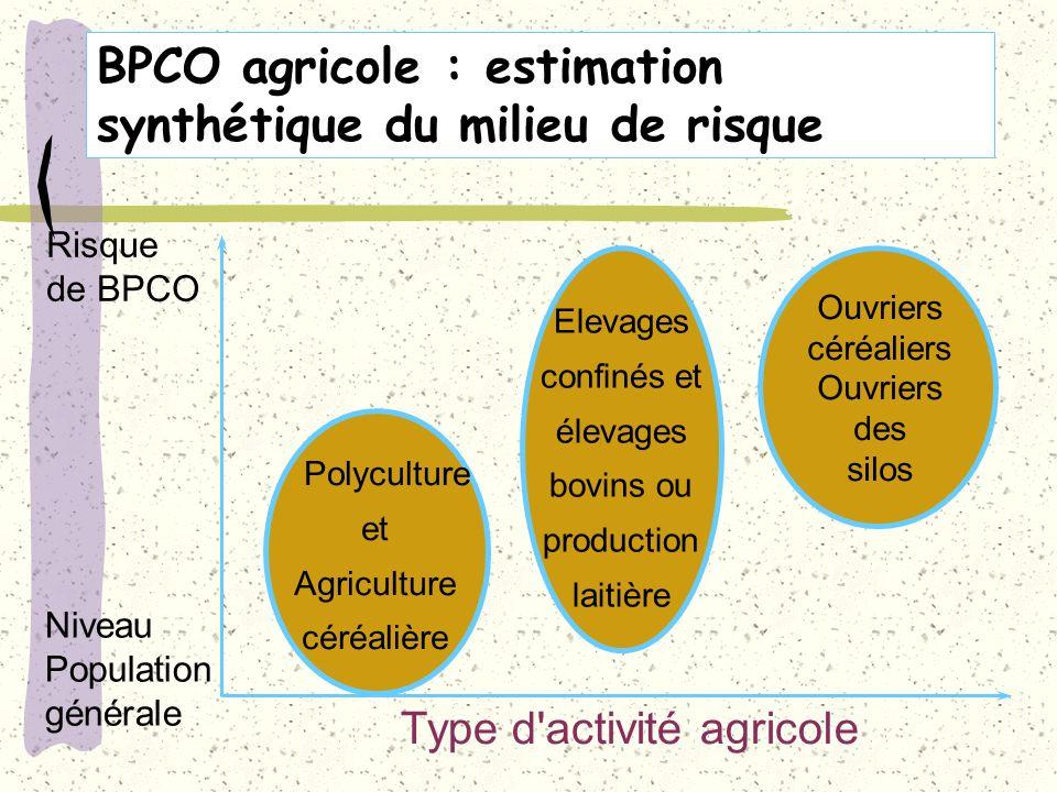 BPCO agricole : estimation synthétique du milieu de risque