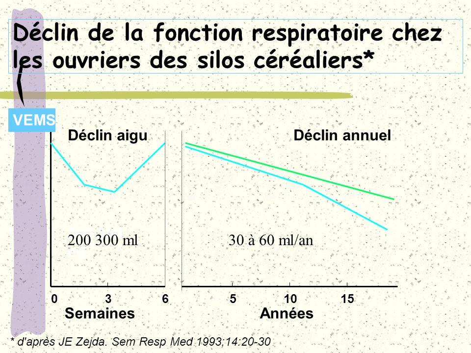 Déclin de la fonction respiratoire chez les ouvriers des silos céréaliers*