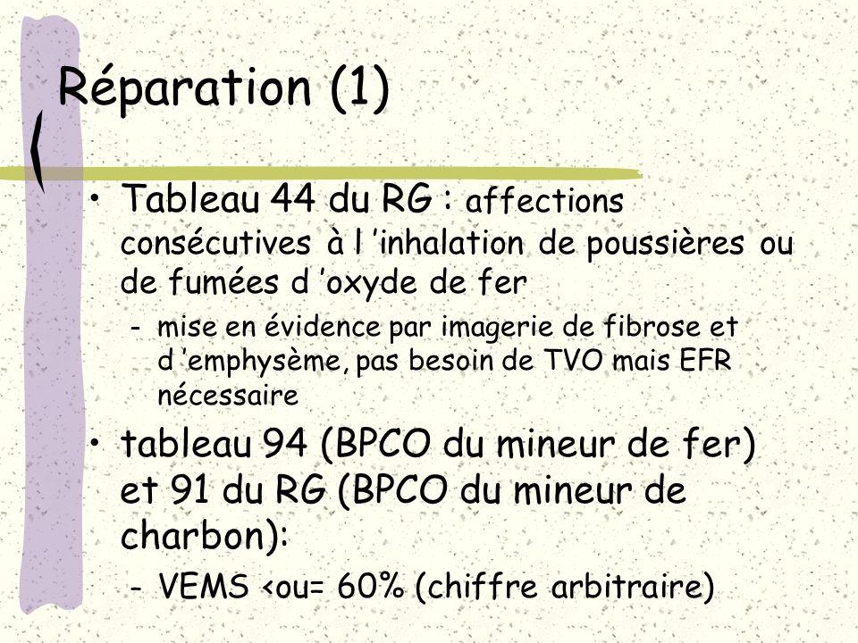 Réparation (1) Tableau 44 du RG : affections consécutives à l 'inhalation de poussières ou de fumées d 'oxyde de fer.