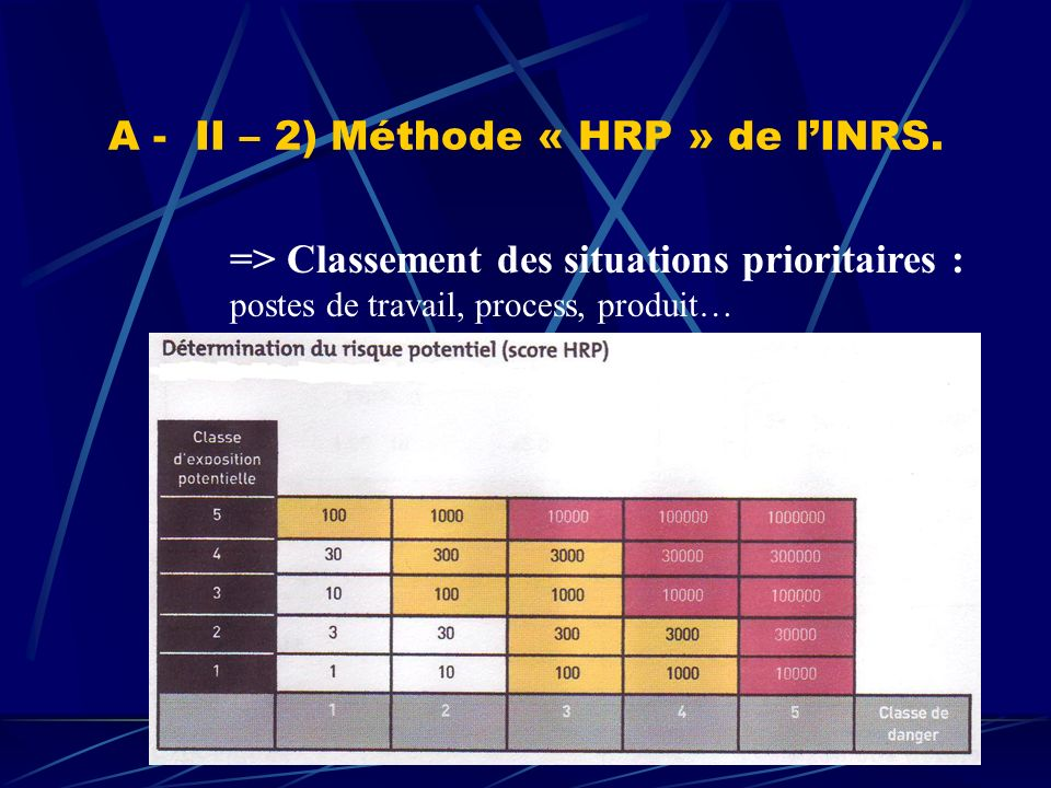 A - II – 2) Méthode « HRP » de l'INRS.