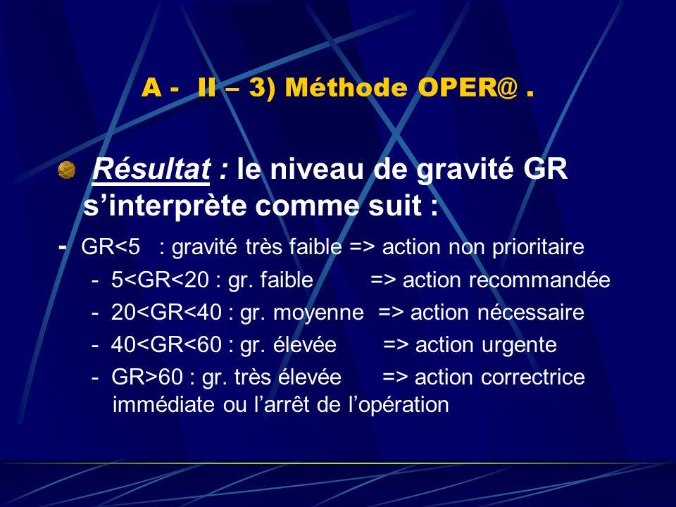Résultat : le niveau de gravité GR s'interprète comme suit :