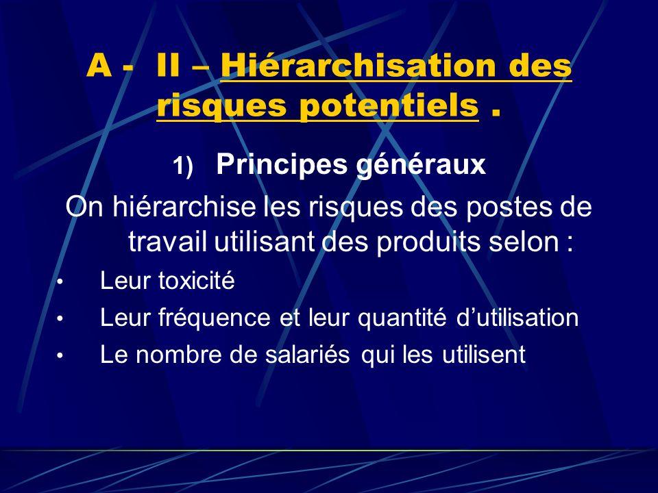 A - II – Hiérarchisation des risques potentiels .