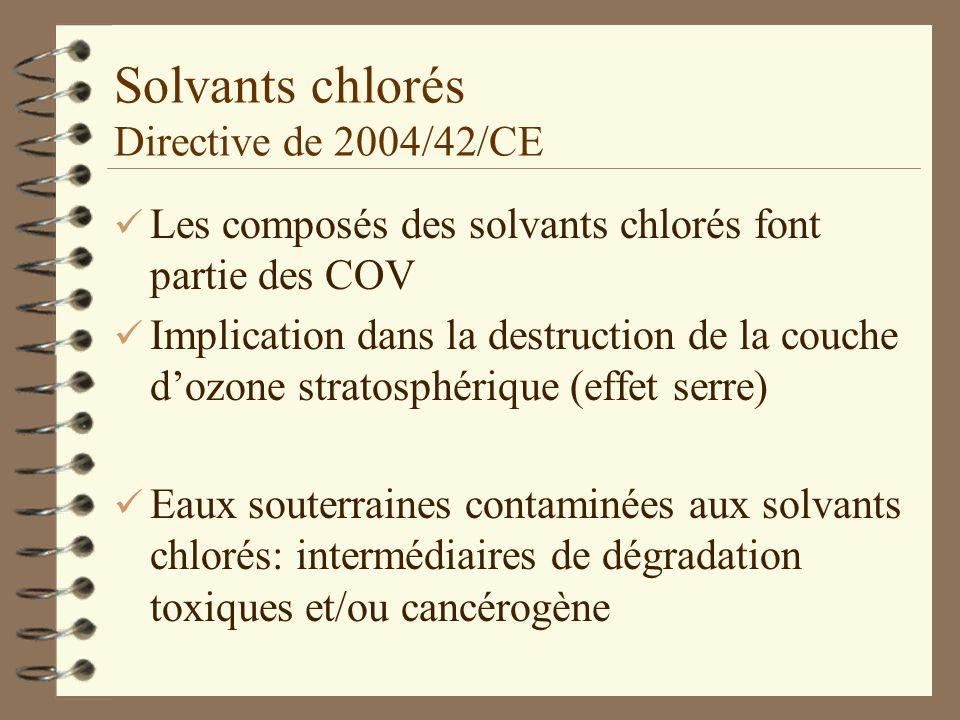 Solvants chlorés Directive de 2004/42/CE