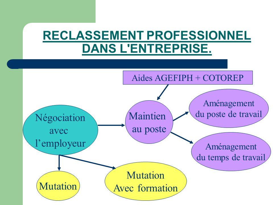 RECLASSEMENT PROFESSIONNEL DANS L ENTREPRISE.