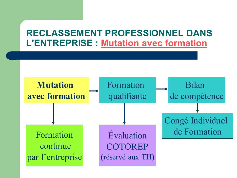 RECLASSEMENT PROFESSIONNEL DANS L ENTREPRISE : Mutation avec formation