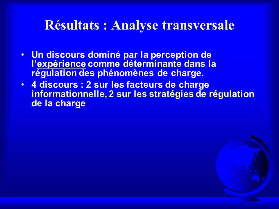 Résultats : Analyse transversale