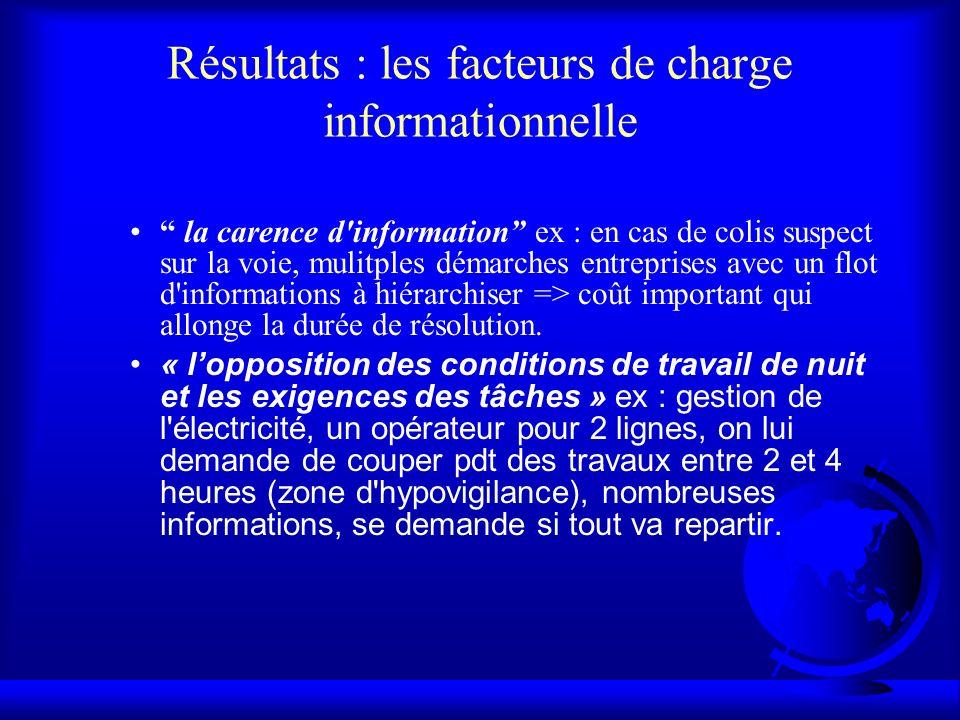 Résultats : les facteurs de charge informationnelle