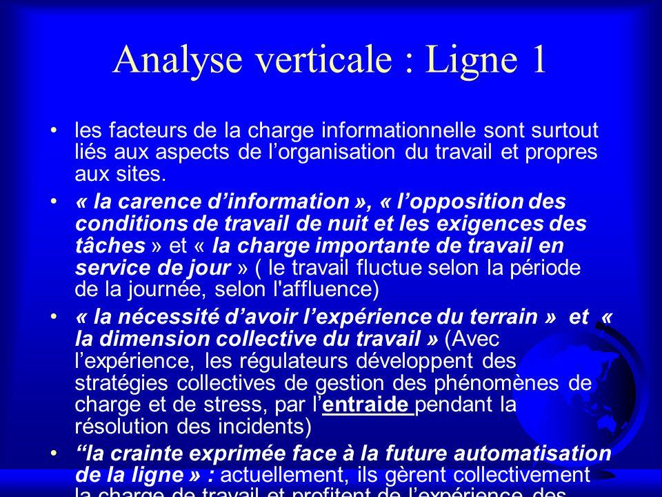 Analyse verticale : Ligne 1
