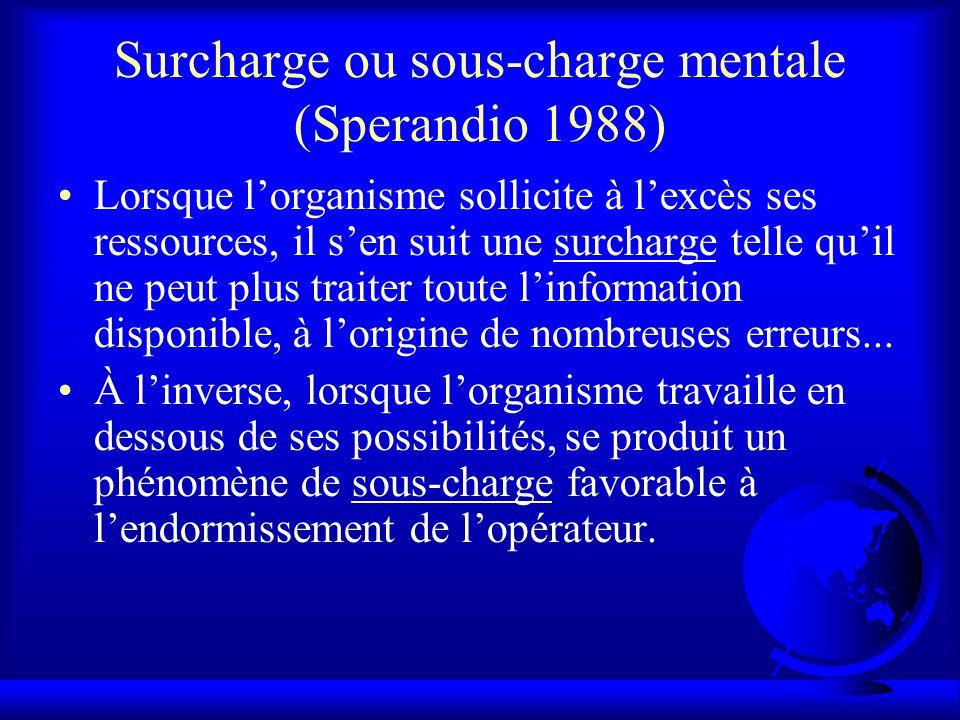 Surcharge ou sous-charge mentale (Sperandio 1988)