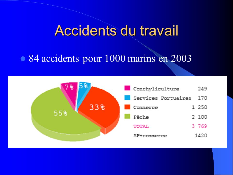 Accidents du travail 84 accidents pour 1000 marins en 2003