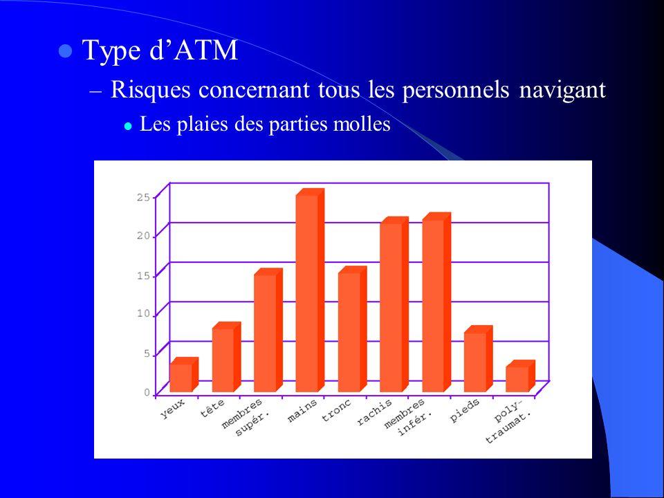 Type d'ATM Risques concernant tous les personnels navigant