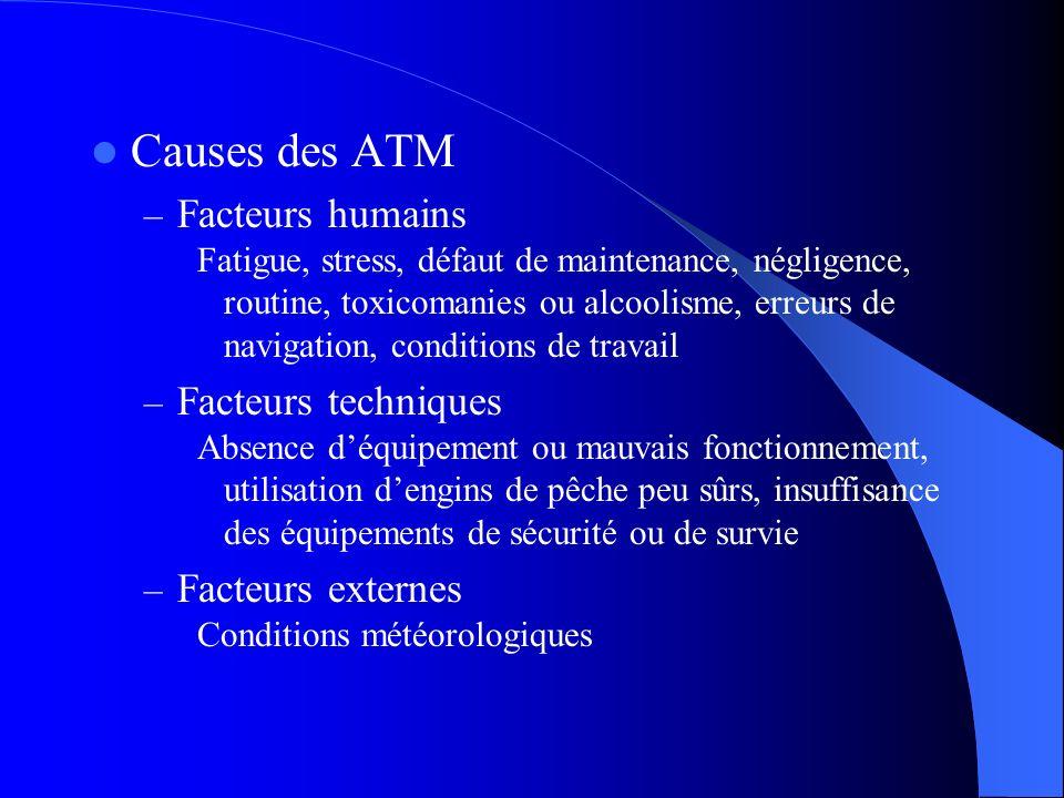 Causes des ATM Facteurs humains Facteurs techniques Facteurs externes