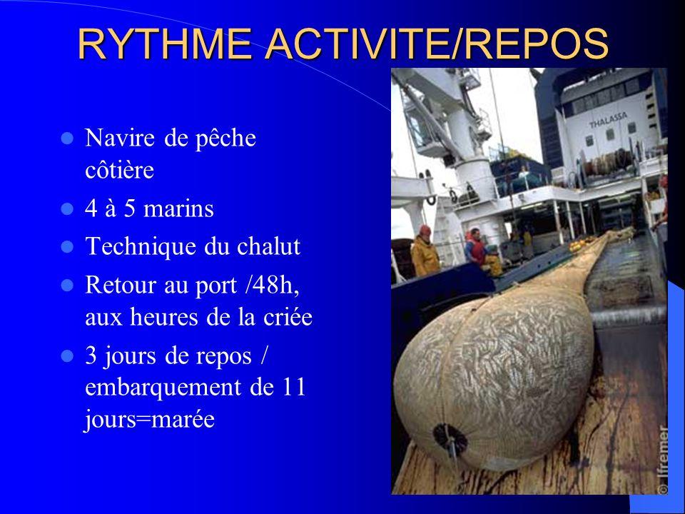 RYTHME ACTIVITE/REPOS