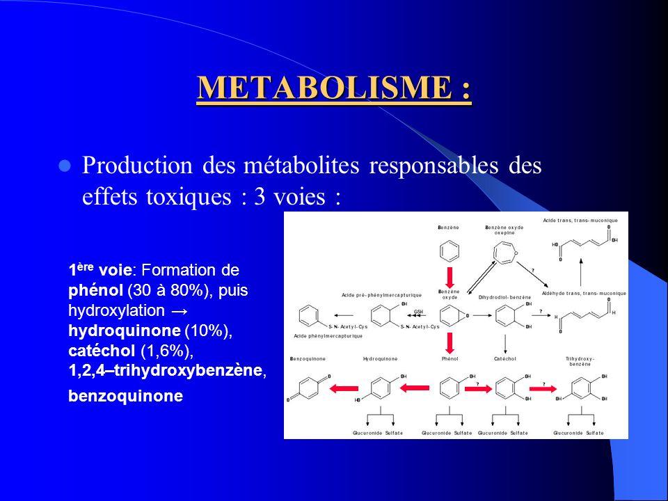METABOLISME : Production des métabolites responsables des effets toxiques : 3 voies :