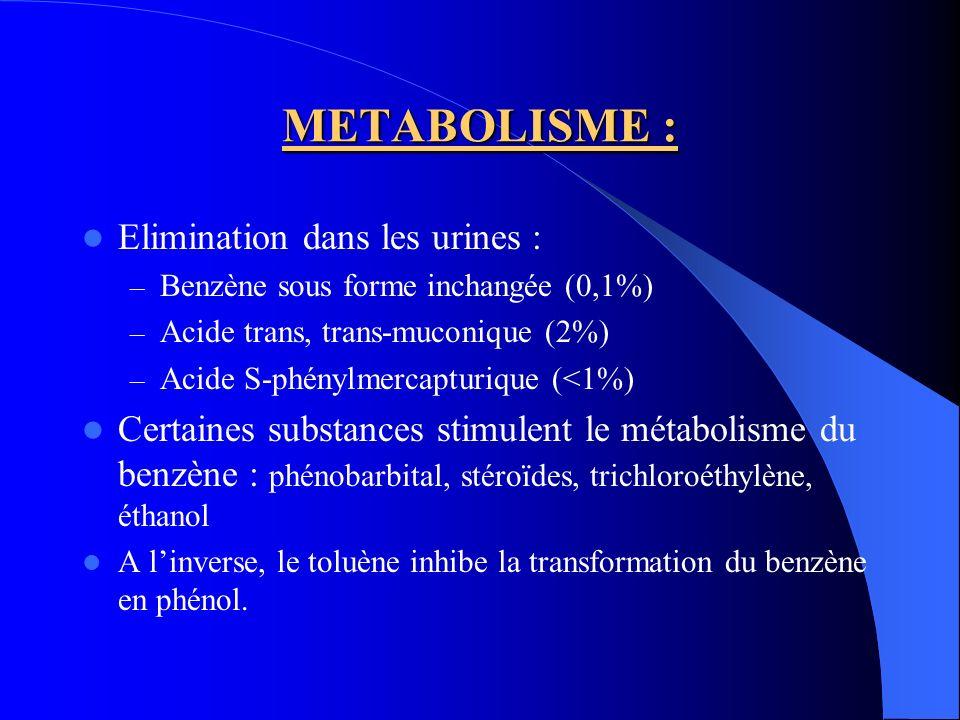 METABOLISME : Elimination dans les urines :