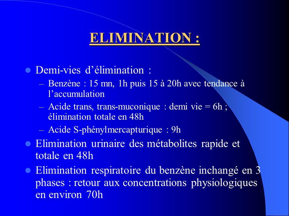 ELIMINATION : Demi-vies d'élimination :