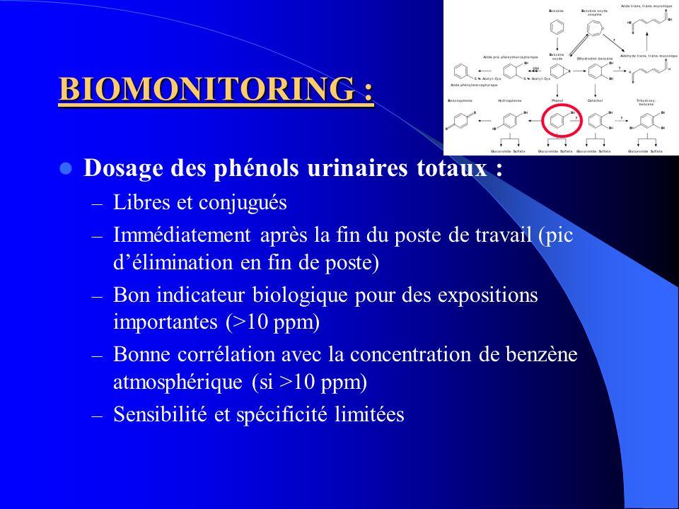 BIOMONITORING : Dosage des phénols urinaires totaux :
