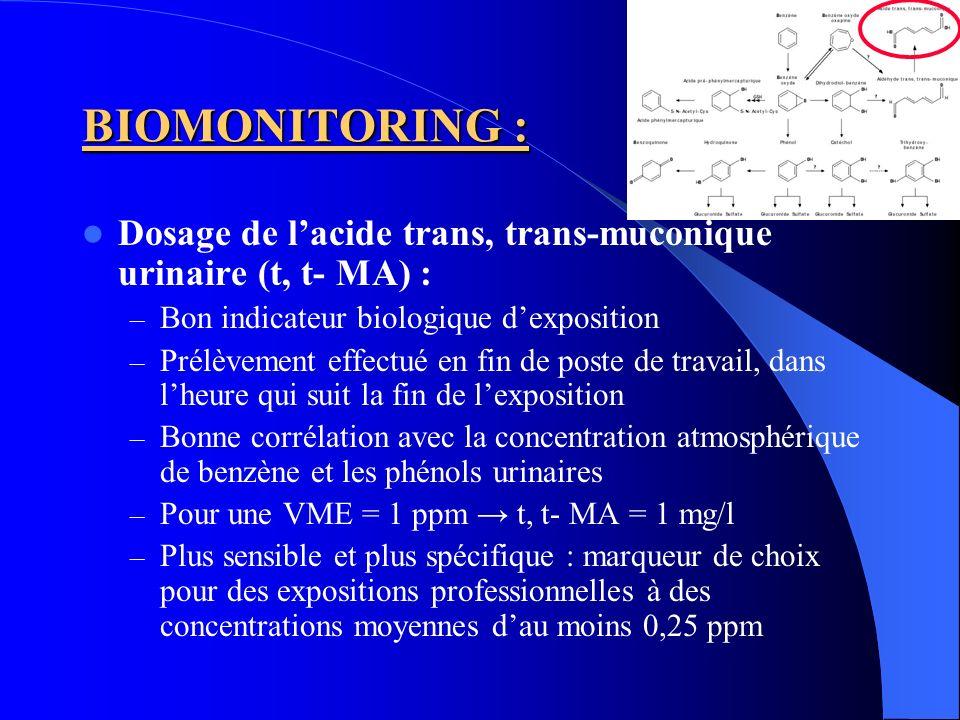 BIOMONITORING : Dosage de l'acide trans, trans-muconique urinaire (t, t- MA) : Bon indicateur biologique d'exposition.