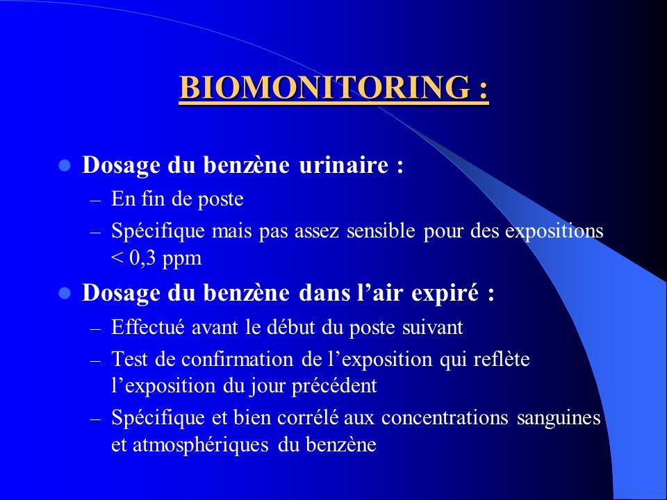 BIOMONITORING : Dosage du benzène urinaire :