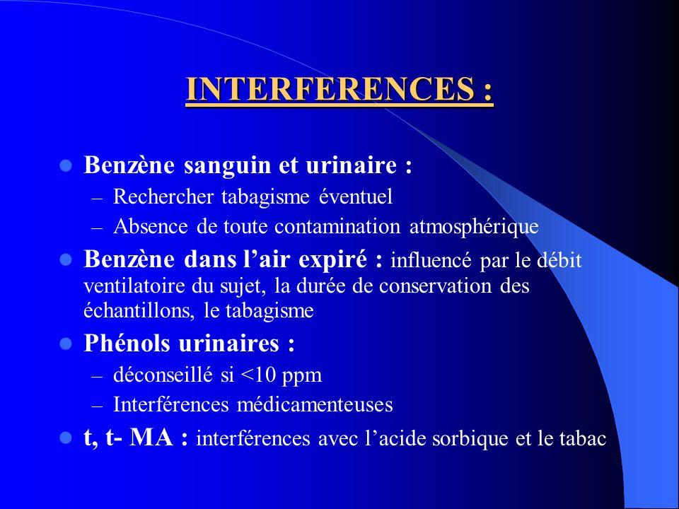 INTERFERENCES : Benzène sanguin et urinaire :